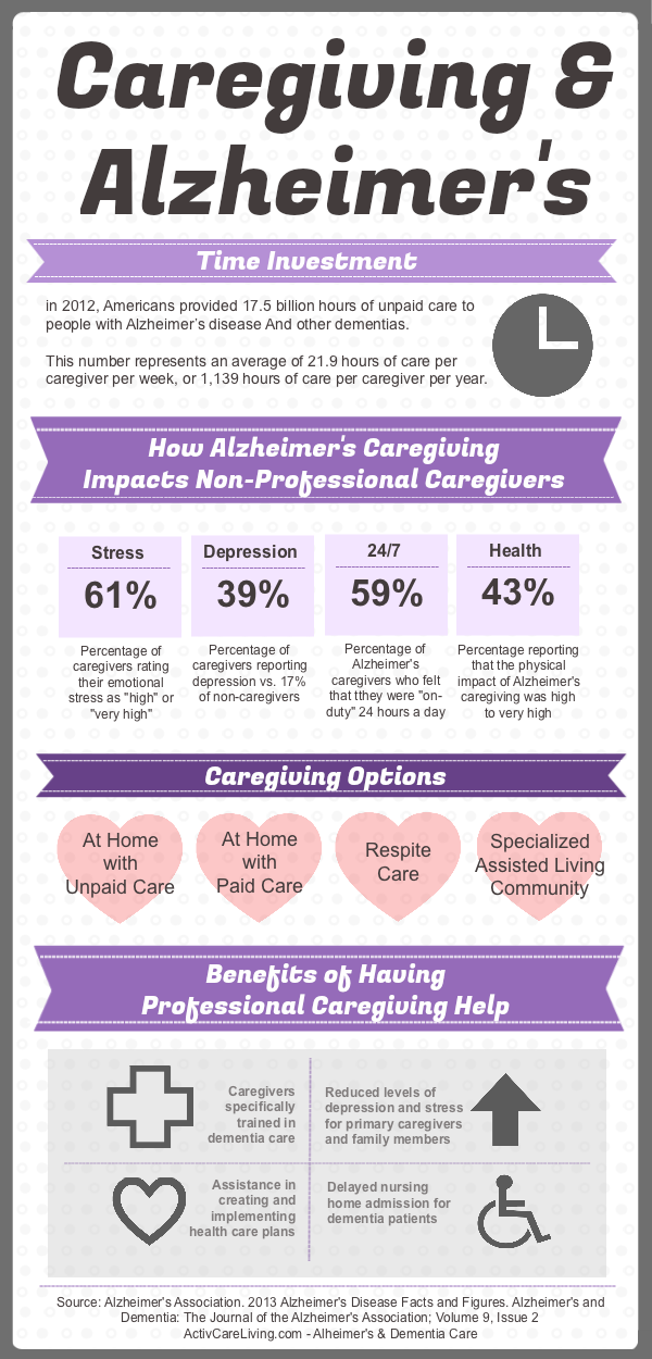 Alzheimer's and its impact on Caregivers - infographic by activcareliving