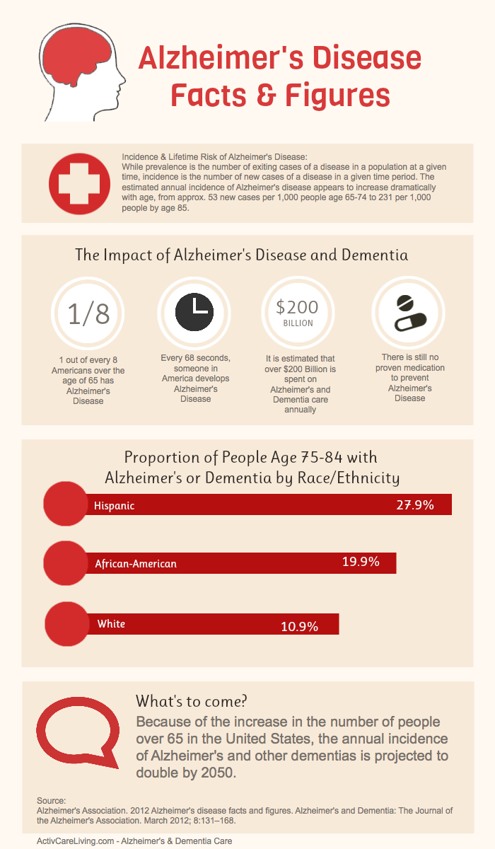 Alzheimer's disease facts and figures 2012 - infographic