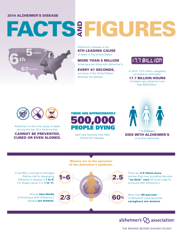 Alzheimer's Disease Facts and Figures 2014